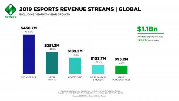 sự phát triển của esports